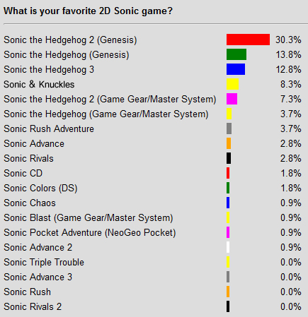 Poll Results: What is the best 2D Sonic game? – Sega Addicts